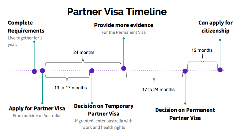 Partner Visa Timeline